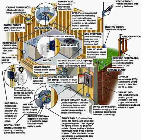 House Electric Wiring Diagram Home Branch Circuits Home Electrical System Code