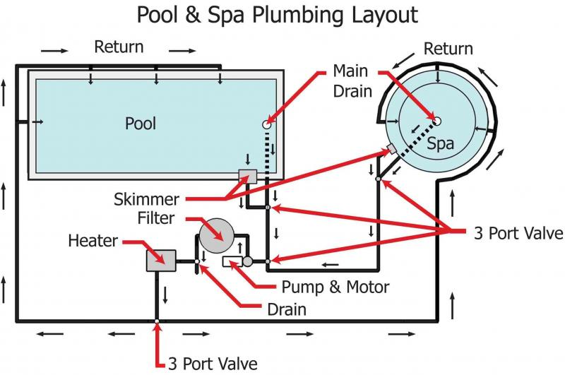 Inground Pool Plumbing Layout Pictures To Pin On Pinterest Pinsdaddy