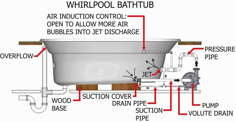 Whirlpool Tub Bathtub Diagram Hydrotherapy Massage Equipment Plumbing Piping